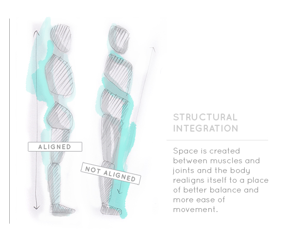 tracy dixon structural integration